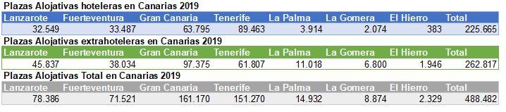 Plazas alojativas hoteleras en Canarias 2019