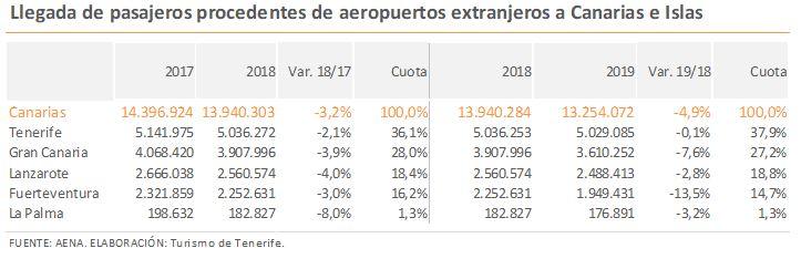 Llegada de pasajeros procedentes de aeropuertos extranjeros a Canarias e Islas
